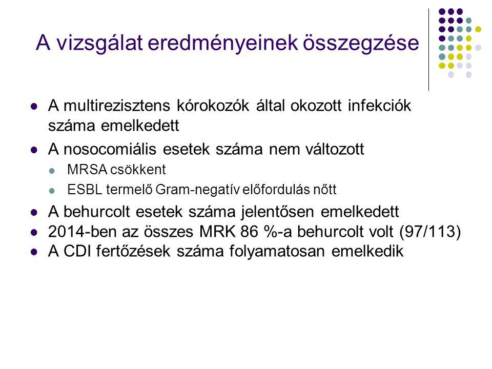 A multirezisztens kórokozók által okozott infekciók száma emelkedett A nosocomiális esetek száma nem változott MRSA csökkent ESBL termelő Gram-negatív