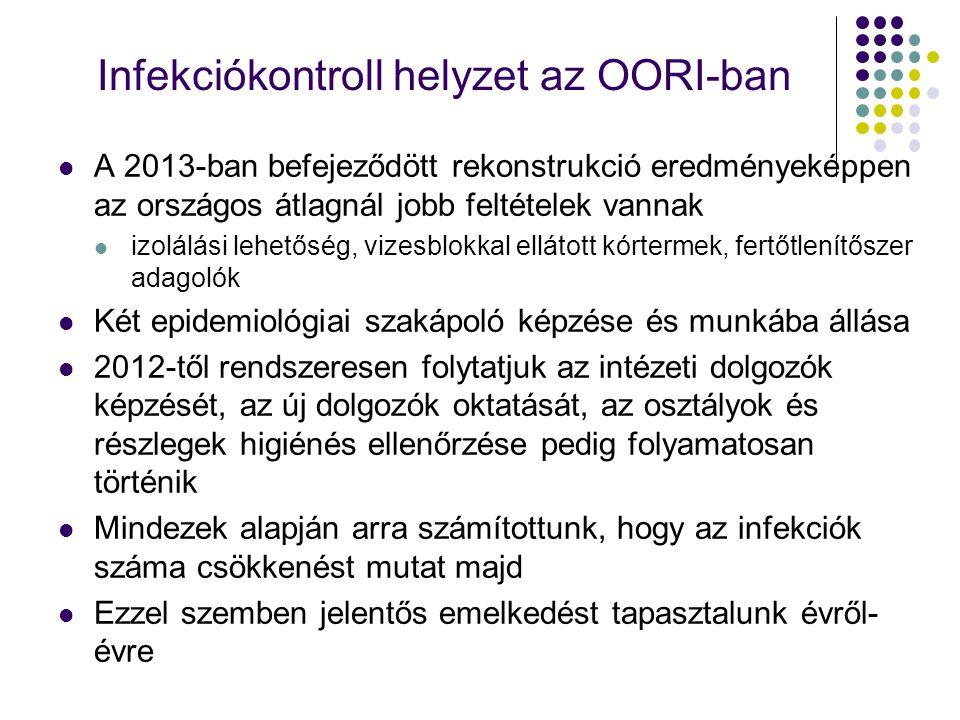 Infekciókontroll helyzet az OORI-ban A 2013-ban befejeződött rekonstrukció eredményeképpen az országos átlagnál jobb feltételek vannak izolálási lehet