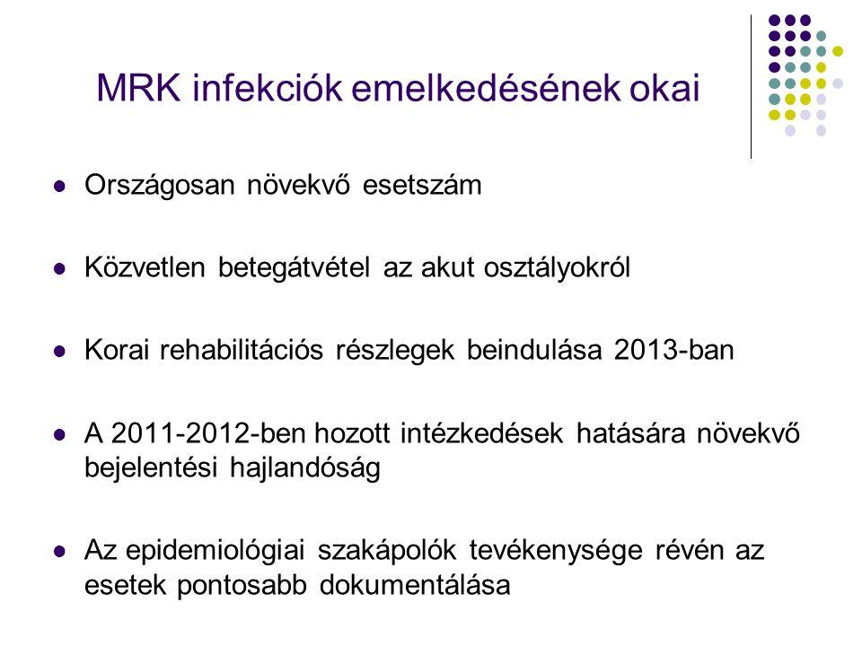 MRK infekciók emelkedésének okai Országosan növekvő esetszám Közvetlen betegátvétel az akut osztályokról Korai rehabilitációs részlegek beindulása 201