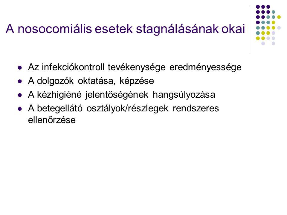 A nosocomiális esetek stagnálásának okai Az infekciókontroll tevékenysége eredményessége A dolgozók oktatása, képzése A kézhigiéné jelentőségének hang