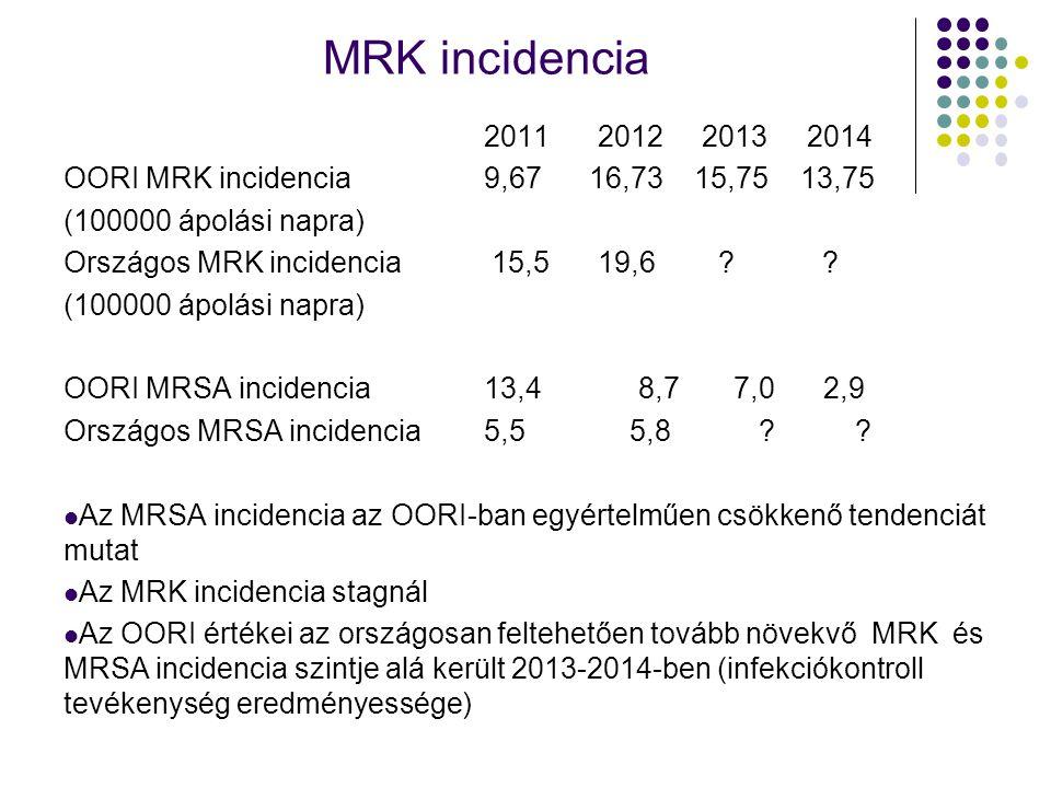 MRK incidencia 2011 2012 2013 2014 OORI MRK incidencia 9,6716,7315,75 13,75 (100000 ápolási napra) Országos MRK incidencia 15,5 19,6 ? ? (100000 ápolá