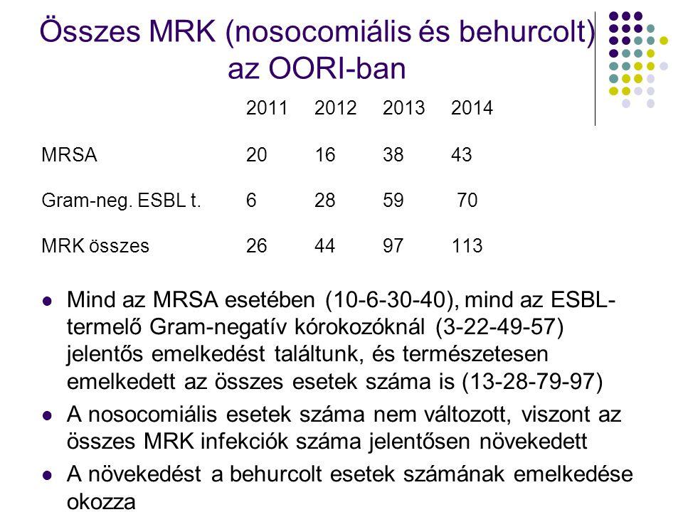 Összes MRK (nosocomiális és behurcolt) az OORI-ban 2011201220132014 MRSA20163843 Gram-neg. ESBL t.62859 70 MRK összes 264497113 Mind az MRSA esetében