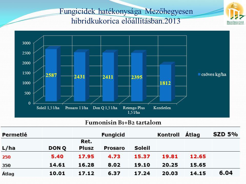 Fungicidek hatékonysága Mezőhegyesen hibridkukorica előállításban.2013Permetlé Fungicid KontrollÁtlag SZD 5% L/ha DON Q Ret.