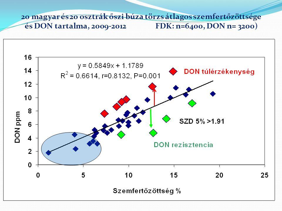 20 magyar és 20 osztrák őszi búza törzs átlagos szemfertőzöttsége és DON tartalma, 2009-2012 FDK: n=6400, DON n= 3200)