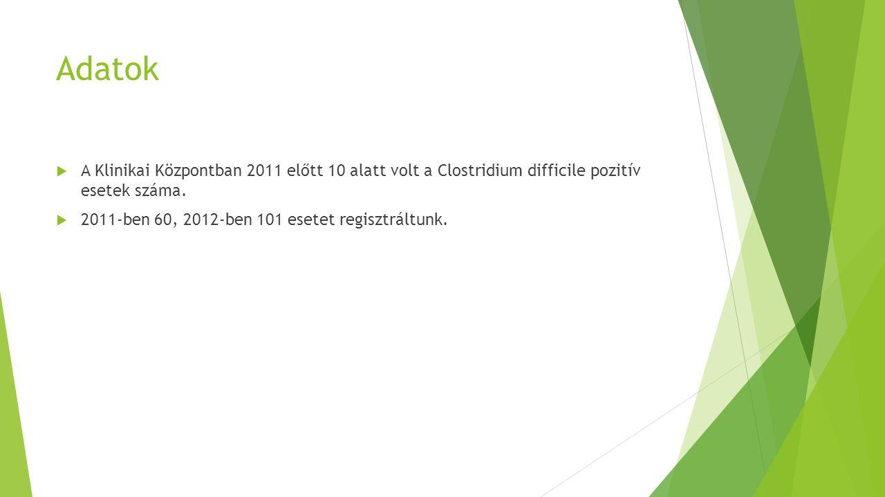 Adatok  A Klinikai Központban 2011 előtt 10 alatt volt a Clostridium difficile pozitív esetek száma.  2011-ben 60, 2012-ben 101 esetet regisztráltun