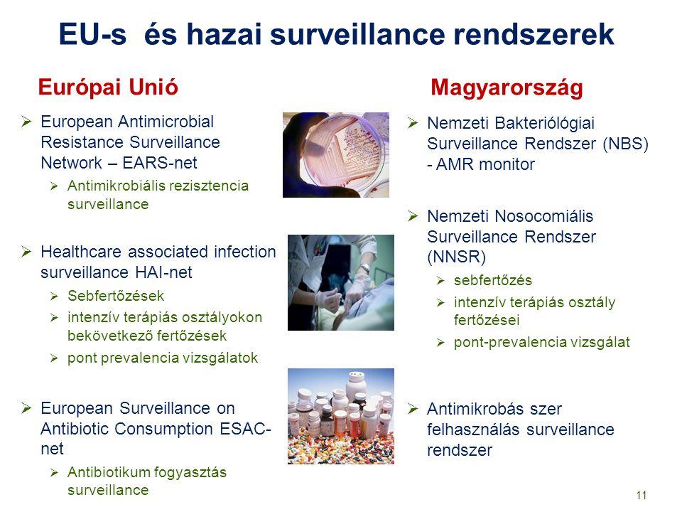 EU-s és hazai surveillance rendszerek Európai Unió Magyarország  European Antimicrobial Resistance Surveillance Network – EARS-net  Antimikrobiális