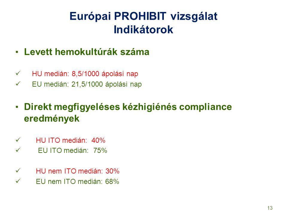 Európai PROHIBIT vizsgálat Indikátorok Levett hemokultúrák száma HU medián: 8,5/1000 ápolási nap EU medián: 21,5/1000 ápolási nap Direkt megfigyeléses
