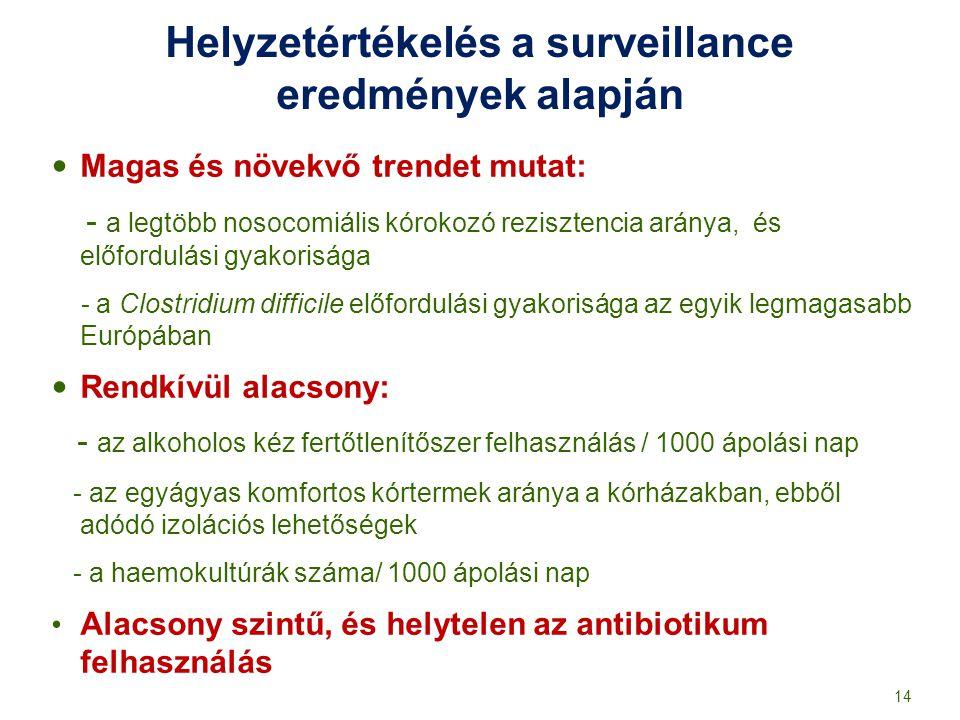 Helyzetértékelés a surveillance eredmények alapján Magas és növekvő trendet mutat: - a legtöbb nosocomiális kórokozó rezisztencia aránya, és előfordul