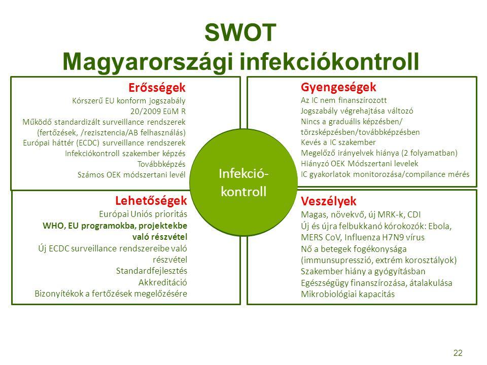 SWOT Magyarországi infekciókontroll Gyengeségek Az IC nem finanszírozott Jogszabály végrehajtása változó Nincs a graduális képzésben/ törzsképzésben/t