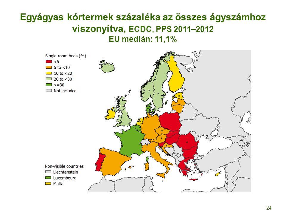 Egyágyas kórtermek százaléka az összes ágyszámhoz viszonyítva, ECDC, PPS 2011–2012 EU medián: 11,1% 24