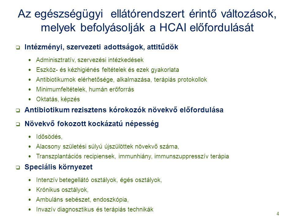 Antimikrobiális szer felhasználás prevalencia EU: 33% (21-54) MO: 23% ECDC PPS 2011–2012 25
