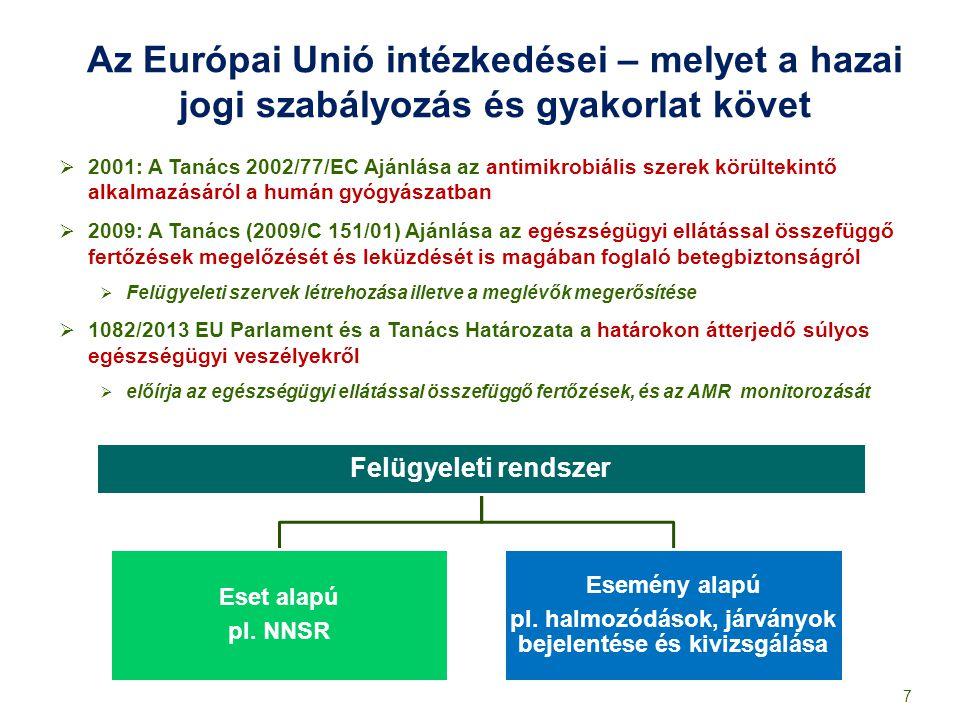 Az Európai Unió intézkedései – melyet a hazai jogi szabályozás és gyakorlat követ  2001: A Tanács 2002/77/EC Ajánlása az antimikrobiális szerek körül