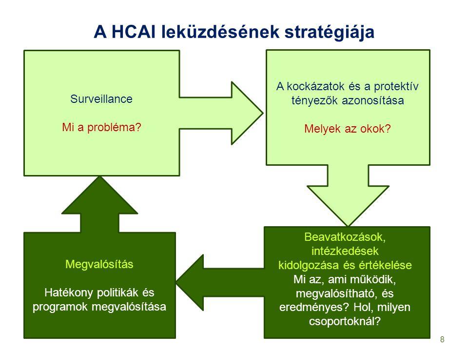 A HCAI leküzdésének stratégiája Surveillance Mi a probléma? A kockázatok és a protektív tényezők azonosítása Melyek az okok? Megvalósítás Hatékony pol