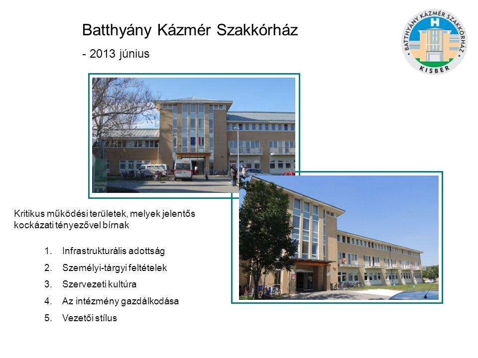 Batthyány Kázmér Szakkórház története röviden - 1946-os alapítású (katonakórház, majd polgári betegek ellátása) -2004-ben kisbéri Önkormányzat pályázat 2,1 milliárd Ft-os beruházás -2006 október- Új épületbe költözött 1 telephelyes kórház -2012- az utolsó aktív ellátás is megszűnik (35 ágyas belgyógyászat) -2012 júliustól Állami fenntartásba került Orvos-szakmai profil: Járóbeteg szakellátás 27 szakterület Fekvőbeteg ellátás 134 (+30) Alapellátás ügyelet MSZSZ (gyermek) Pathológia 27 ágy Krónikus belgyógyászat 30 ágyas pszichiátriai rehabilitáció KDOP-5.2.1/C-11-2011-0001 9 év alatt 6 főigazgató 77 ágy mozgásszervi rehabilitáció 30 ágy gastroentrerológiai rehabilitáció