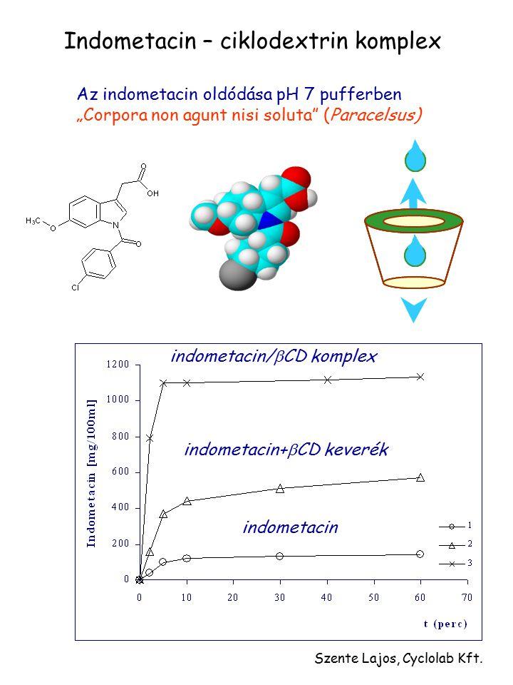 "Az indometacin oldódása pH 7 pufferben ""Corpora non agunt nisi soluta"" (Paracelsus) indometacin/  CD komplex indometacin+  CD keverék indometacin In"