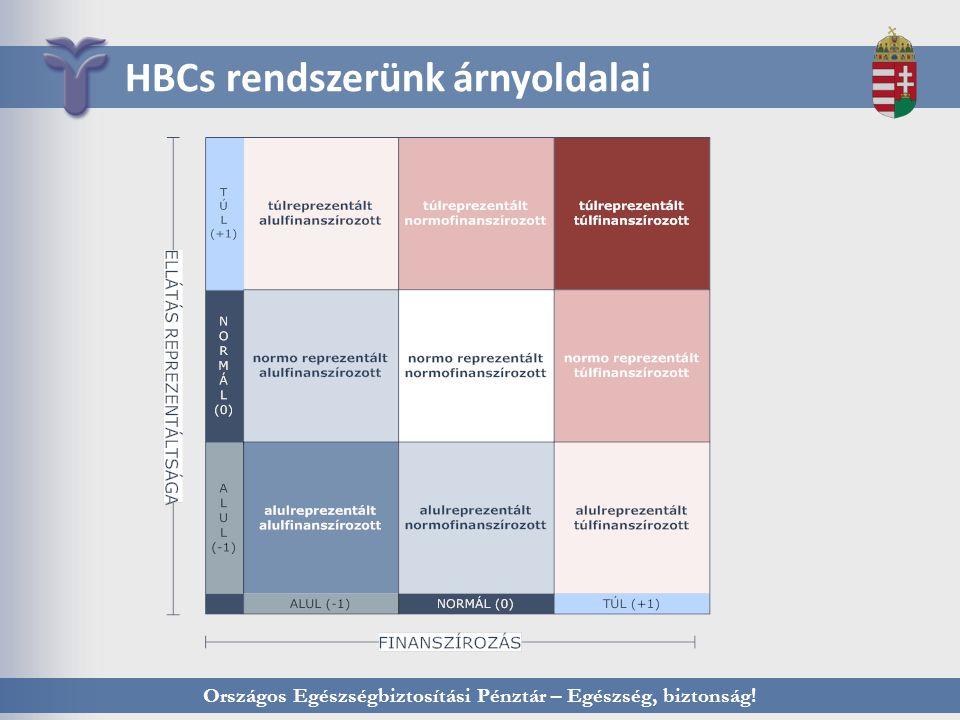 Országos Egészségbiztosítási Pénztár – Egészség, biztonság! HBCs rendszerünk árnyoldalai