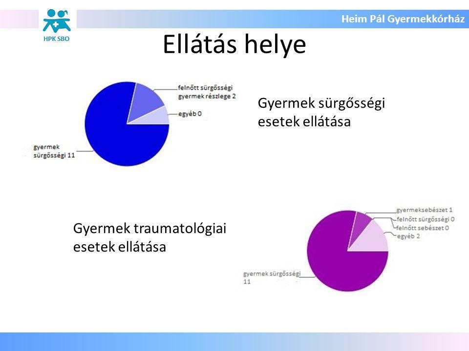 Heim Pál Gyermekkórház Ellátás helye Gyermek sürgősségi esetek ellátása Gyermek traumatológiai esetek ellátása