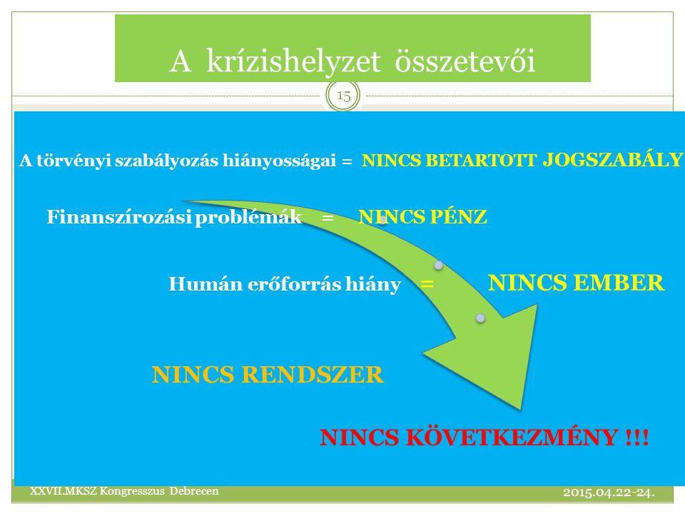 A krízishelyzet összetevői A törvényi szabályozás hiányosságai = NINCS BETARTOTT JOGSZABÁLY Finanszírozási problémák = NINCS PÉNZ Humán erőforrás hiány = NINCS EMBER NINCS RENDSZER NINCS KÖVETKEZMÉNY !!.