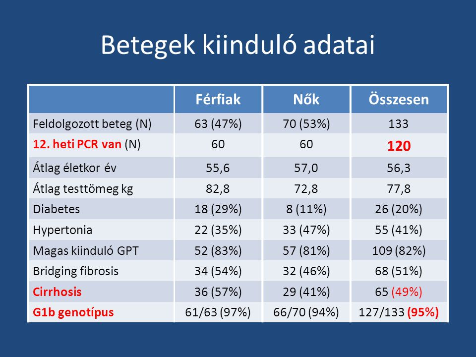 Betegek kiinduló adatai FérfiakNőkÖsszesen Feldolgozott beteg (N)63 (47%)70 (53%)133 12. heti PCR van (N)60 120 Átlag életkor év55,657,056,3 Átlag tes