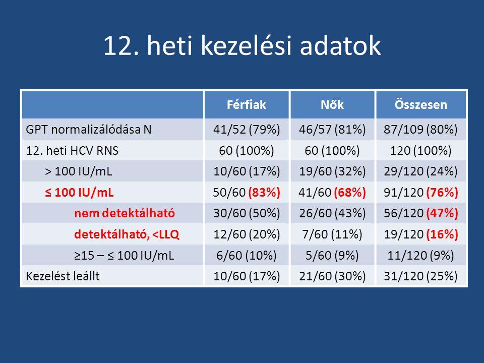 12. heti kezelési adatok FérfiakNőkÖsszesen GPT normalizálódása N41/52 (79%)46/57 (81%)87/109 (80%) 12. heti HCV RNS60 (100%) 120 (100%) > 100 IU/mL10