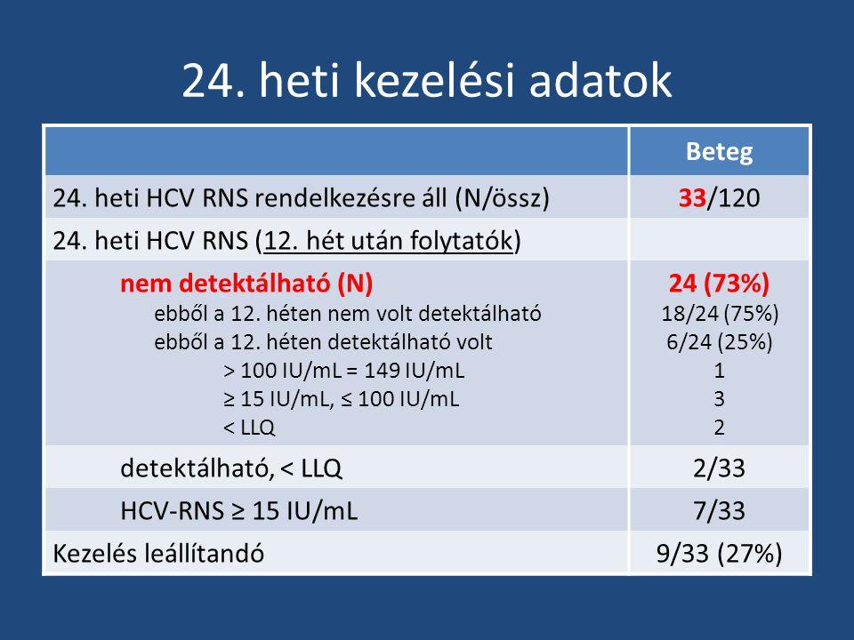 24. heti kezelési adatok Beteg 24. heti HCV RNS rendelkezésre áll (N/össz)33/120 24. heti HCV RNS (12. hét után folytatók) nem detektálható (N) ebből