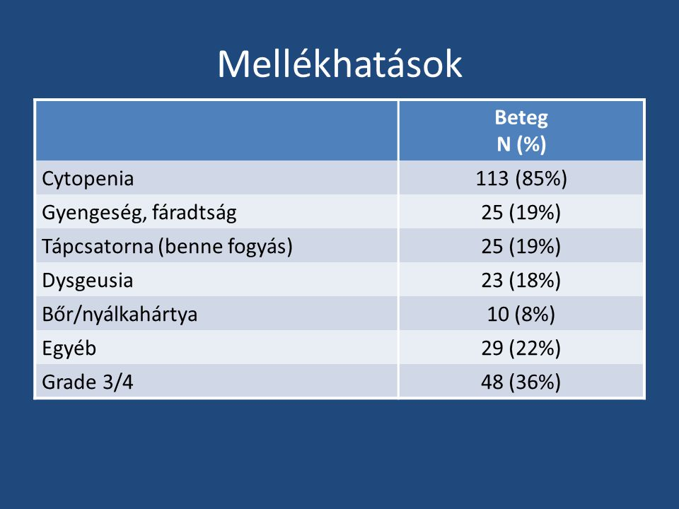 Mellékhatások Beteg N (%) Cytopenia113 (85%) Gyengeség, fáradtság25 (19%) Tápcsatorna (benne fogyás)25 (19%) Dysgeusia23 (18%) Bőr/nyálkahártya10 (8%)