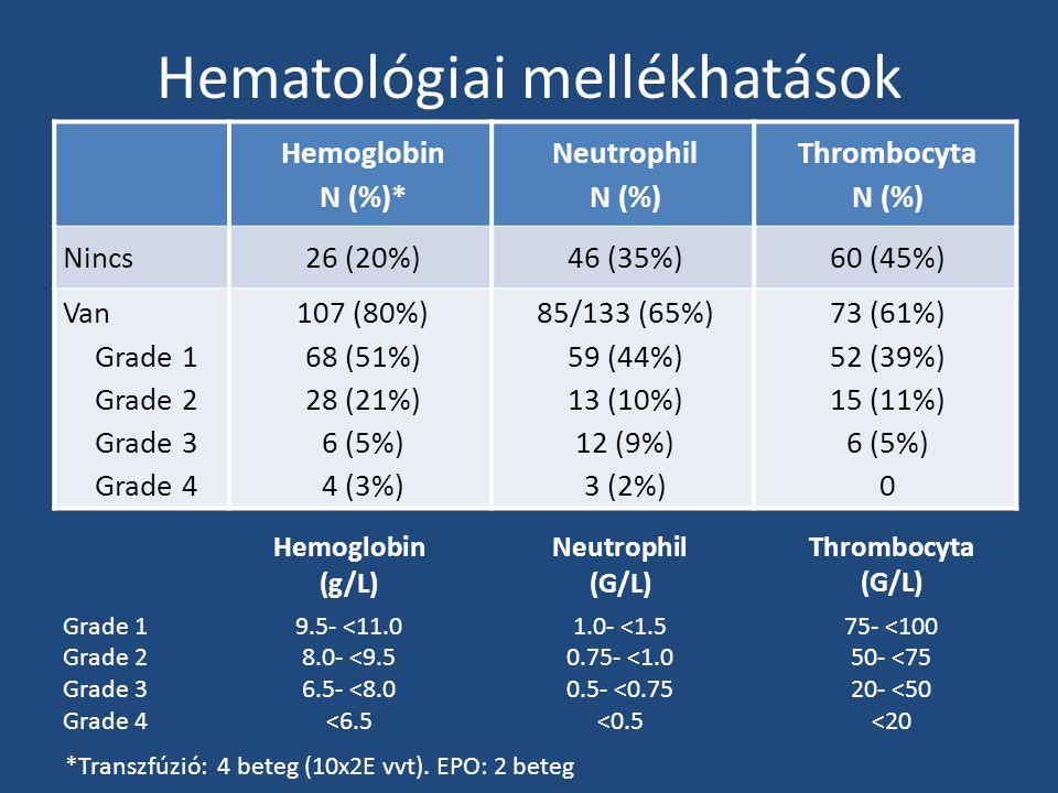 Hematológiai mellékhatások Hemoglobin N (%)* Neutrophil N (%) Thrombocyta N (%) Nincs26 (20%)46 (35%)60 (45%) Van Grade 1 Grade 2 Grade 3 Grade 4 107 (80%) 68 (51%) 28 (21%) 6 (5%) 4 (3%) 85/133 (65%) 59 (44%) 13 (10%) 12 (9%) 3 (2%) 73 (61%) 52 (39%) 15 (11%) 6 (5%) 0 *Transzfúzió: 4 beteg (10x2E vvt).