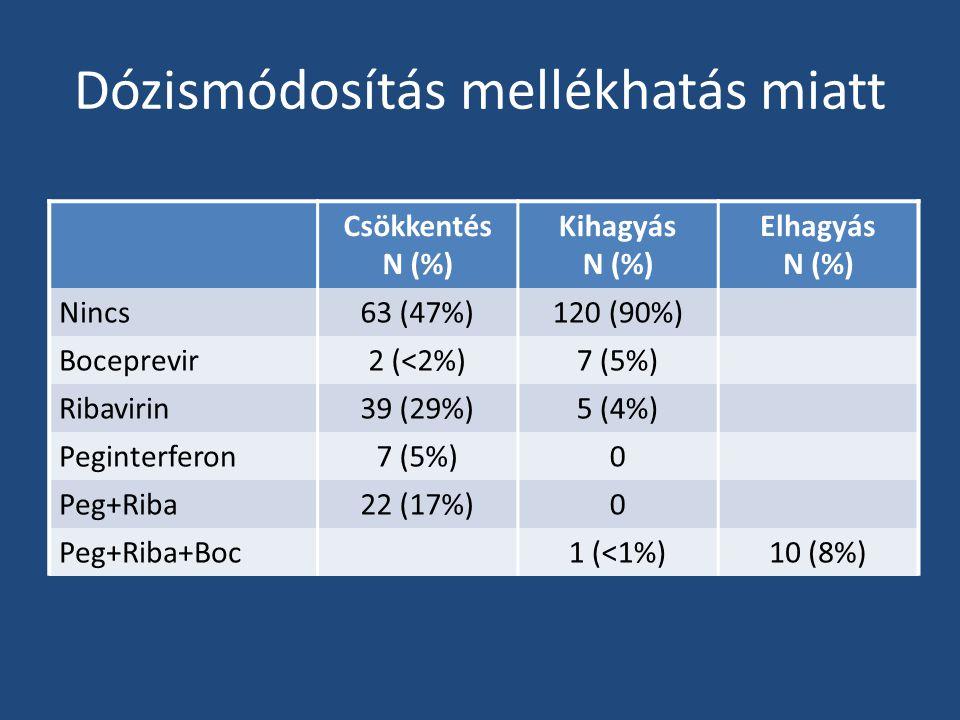 Dózismódosítás mellékhatás miatt Csökkentés N (%) Kihagyás N (%) Elhagyás N (%) Nincs63 (47%)120 (90%) Boceprevir2 (<2%)7 (5%) Ribavirin39 (29%)5 (4%) Peginterferon7 (5%)0 Peg+Riba22 (17%)0 Peg+Riba+Boc1 (<1%)10 (8%)