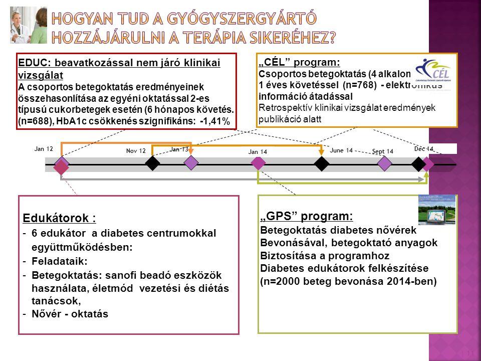 """Nov 12 Jan 12 """"GPS"""" program: Betegoktatás diabetes nővérek Bevonásával, betegoktató anyagok Biztosítása a programhoz Diabetes edukátorok felkészítése"""