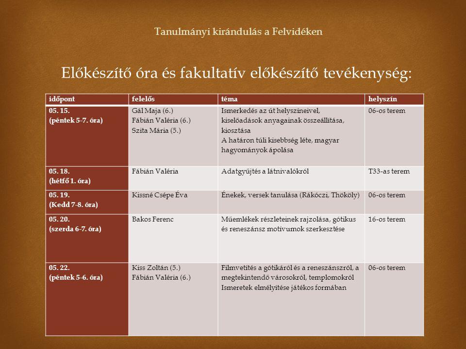 Előkészítő óra és fakultatív előkészítő tevékenység: időpontfelelőstémahelyszín 05. 15. (péntek 5-7. óra) Gál Maja (6.) Fábián Valéria (6.) Szita Mári