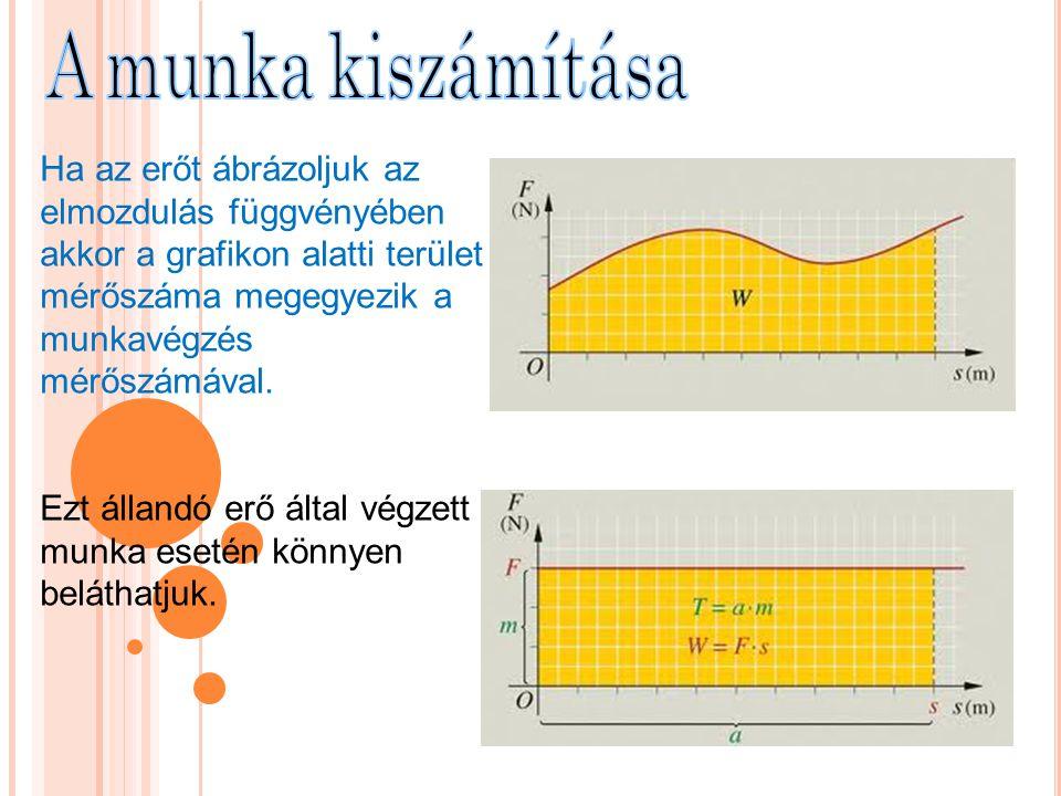 Ha az erőt ábrázoljuk az elmozdulás függvényében akkor a grafikon alatti terület mérőszáma megegyezik a munkavégzés mérőszámával. Ezt állandó erő álta