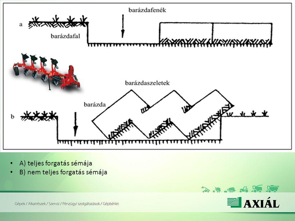 Forgatásos talajművelés pozitív hatásai (előnyök): Kolloidokban elszegényedett, szerkezetében károsodott felszíni réteg kicserélése Talaj javítása Trágyák, kémiai anyagok és nem utolsó sorban a növényi maradványok talajba juttatása Gyommagvak aláforgatása Szántással a talaj hatékonyan lazítható