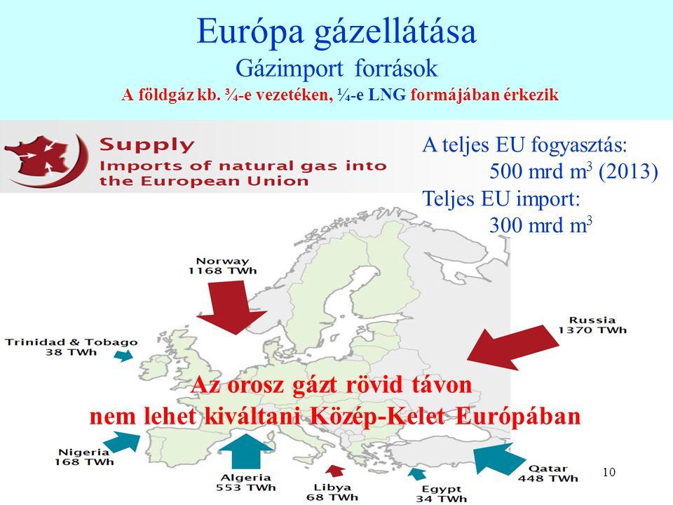 999 Magas az EU import függése, 2012, % Az importált olaj 33%-a és az importált gáz 39%-a orosz A magas uránium-import a jó tárolhatóság és a sokrétű beszerzési lehetőség miatt nem jelent komoly kockázatot Az importált energia az EU részére naponta 1 mrd € költséget jelent A nukleáris importtal együtt az EU importfüggése 66% Az olajellátás jól diverzifikált, biztonságos A 88%-os olajimport forrásai: Közép-Kelet (Saudi Arabia, Irak etc.)13 % Afrika (Nigéria, Lybia etc.)24 % Volt Szovjetunió (Oroszo., Kazahsztán etc.)40 % Európa (Norvégia, UK etc.)19 % Amerika 4 % A fő kockázatot a gázellátás jelenti