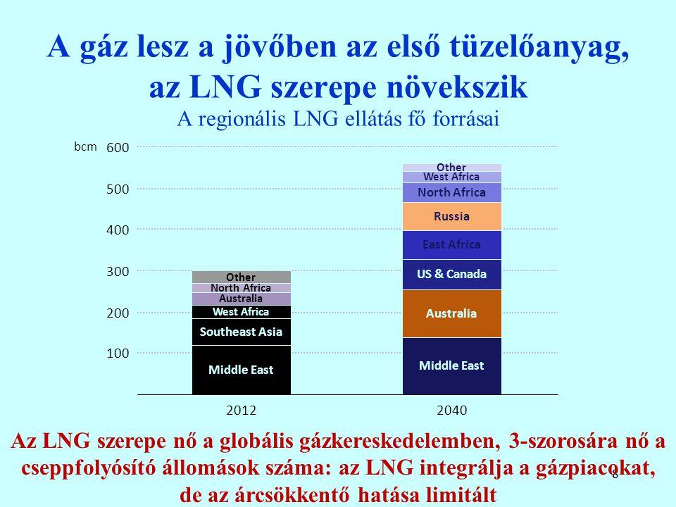 88 A gáz lesz a jövőben az első tüzelőanyag, az LNG szerepe növekszik A regionális LNG ellátás fő forrásai Az LNG szerepe nő a globális gázkereskedelemben, 3-szorosára nő a cseppfolyósító állomások száma: az LNG integrálja a gázpiacokat, de az árcsökkentő hatása limitált Middle East Australia US & Canada East Africa Russia North Africa West Africa Other Middle East Southeast Asia West Africa Australia North Africa Other 100 200 300 400 500 600 bcm 20122040