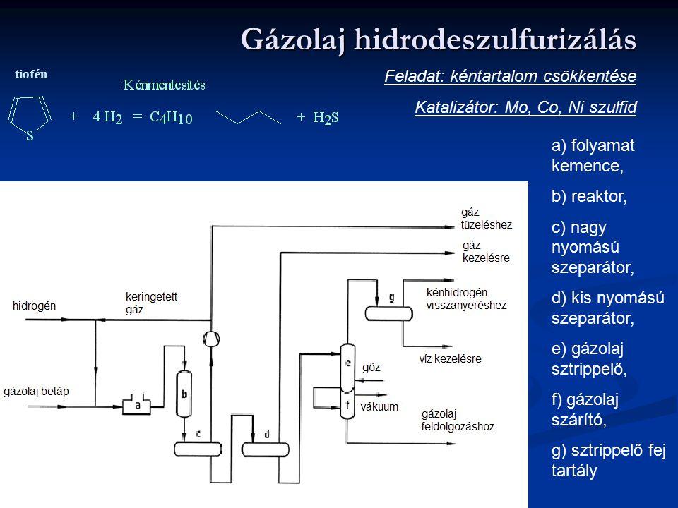 Gázolaj hidrodeszulfurizálás Feladat: kéntartalom csökkentése Katalizátor: Mo, Co, Ni szulfid a) folyamat kemence, b) reaktor, c) nagy nyomású szeparátor, d) kis nyomású szeparátor, e) gázolaj sztrippelő, f) gázolaj szárító, g) sztrippelő fej tartály tiofén