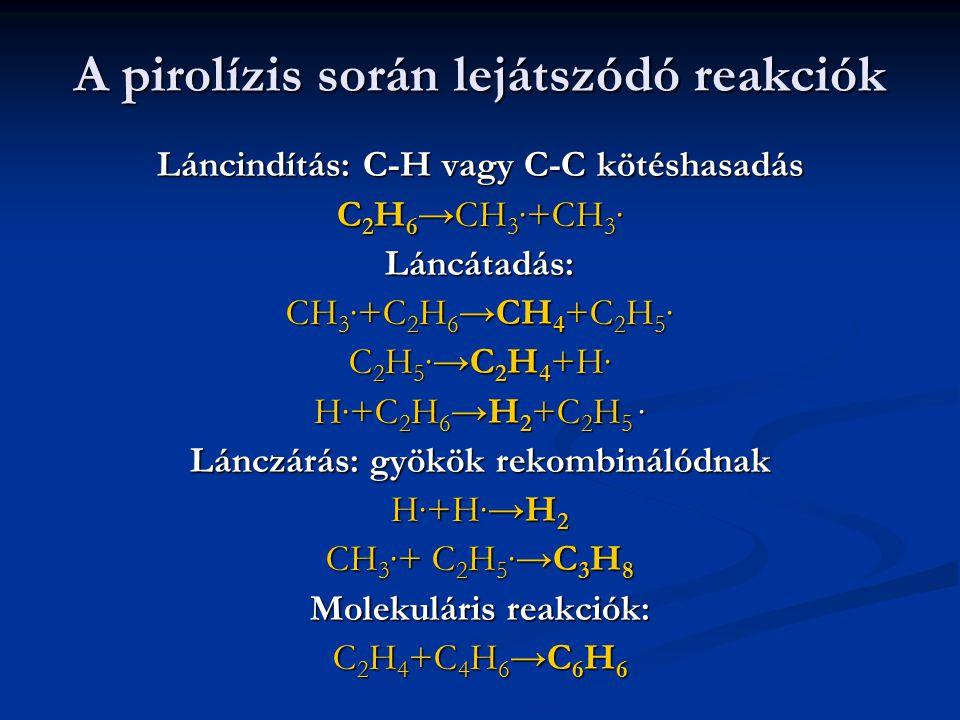 A pirolízis során lejátszódó reakciók Láncindítás: C-H vagy C-C kötéshasadás C 2 H 6 →CH 3 ∙+CH 3 ∙ Láncátadás: CH 3 ∙+C 2 H 6 →CH 4 +C 2 H 5 ∙ C 2 H 5 ∙→C 2 H 4 +H∙ H∙+C 2 H 6 →H 2 +C 2 H 5 ∙ Lánczárás: gyökök rekombinálódnak H∙+H∙→H 2 CH 3 ∙+ C 2 H 5 ∙→C 3 H 8 Molekuláris reakciók: C 2 H 4 +C 4 H 6 →C 6 H 6