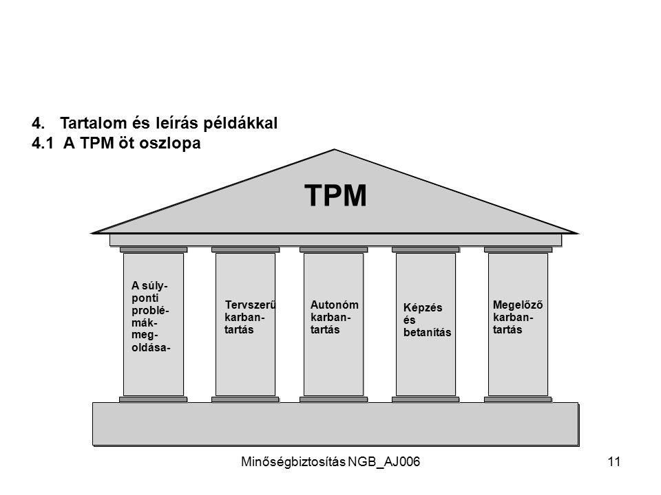 Minőségbiztosítás NGB_AJ00610 3. Milyen előnyei vannak a TPM- szisztematikának? A TPM szerves egészet alkotó eljárásmód. A TPM gyakorlat-orientált, az