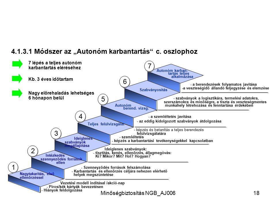 Minőségbiztosítás NGB_AJ00617 4.1.3 Autonóm karbantartás Célok 1.Előfeltételek megteremtése az állag- megóvás, ellenőrzés és tisztítás optimális végre