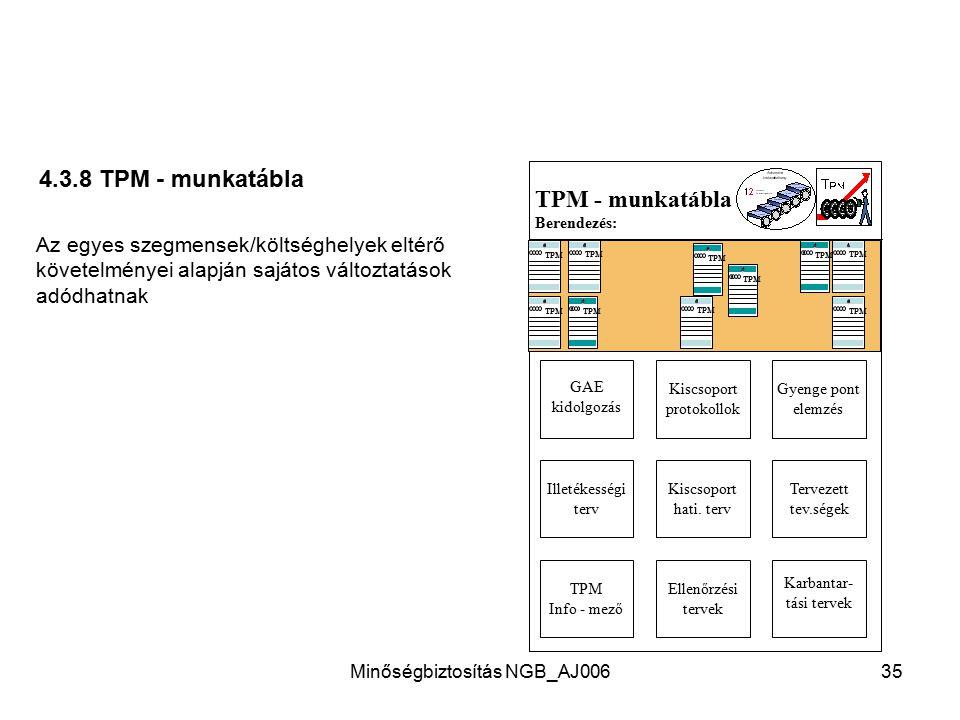 Minőségbiztosítás NGB_AJ00634 4.3.7 Nagytakarítás ellenőrzéssel ( Akció-nap/vezetői modell ) Előkészítő munkák Berendezés/terület kiválasztása, határi