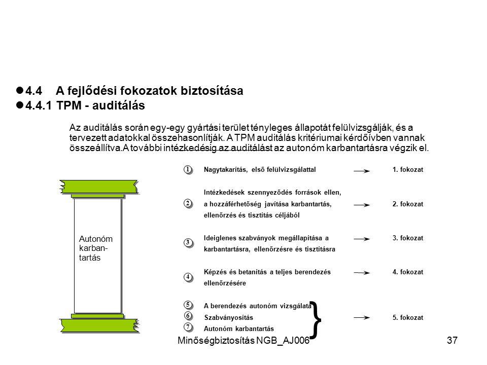 Minőségbiztosítás NGB_AJ00636 4.3.9 A bevezetéstől az önálló működésig Az autonóm karbantartás TPM - auditálásának 1-5 fokozata a fejlődés előrehaladá