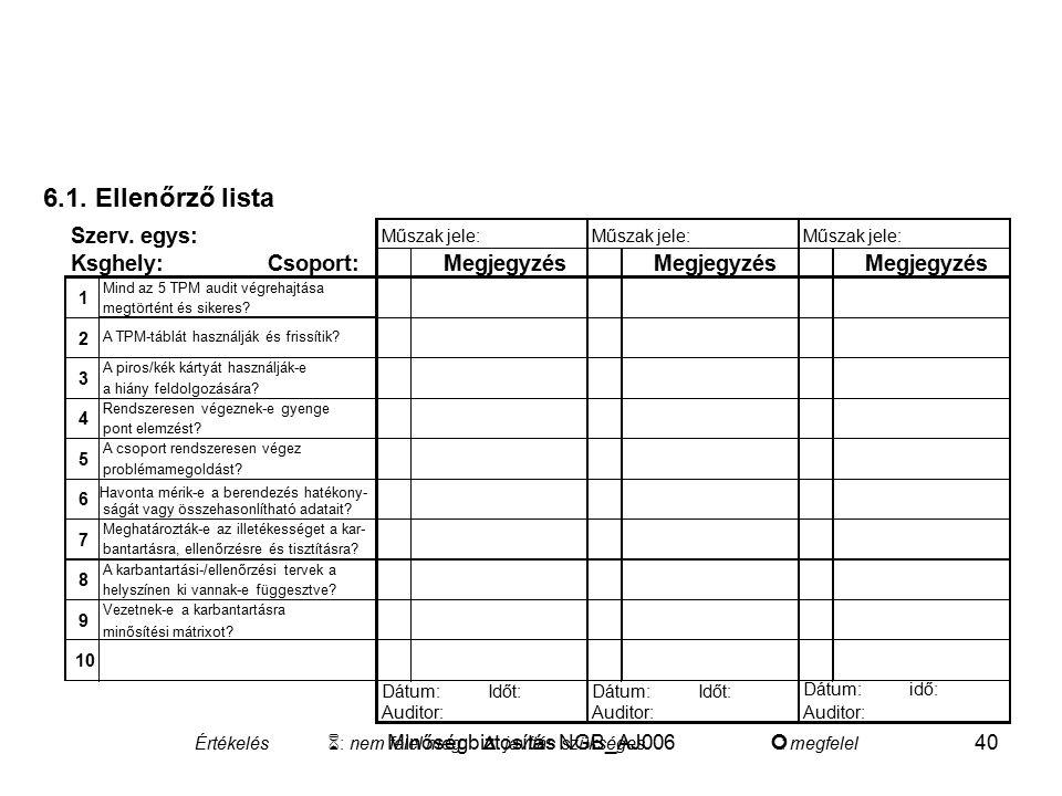 Minőségbiztosítás NGB_AJ00639 6. Auditálás Az autonóm karbantartás kaiakításához TMP auditálást végeznek (ld. a 4.4 pontot) A TPM-Rendszer fenntartásá