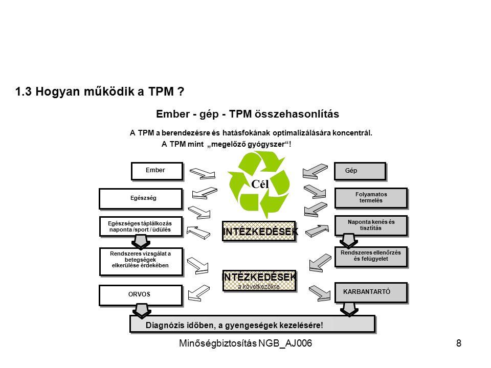 Minőségbiztosítás NGB_AJ0067 1.2 A TPM fejlődése Karbantartás a berendezés kiesése után (Karbantartó személyzet) Megelőző karbantartás (Karbantartó sz