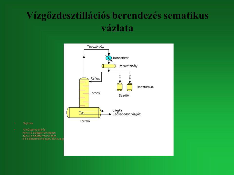 Vízgőzdesztillációs berendezés sematikus vázlata Sajtolás Oldószeres eljárás nem illó oldószerrel hidegen nem illó oldószerrel melegen illó oldószerre