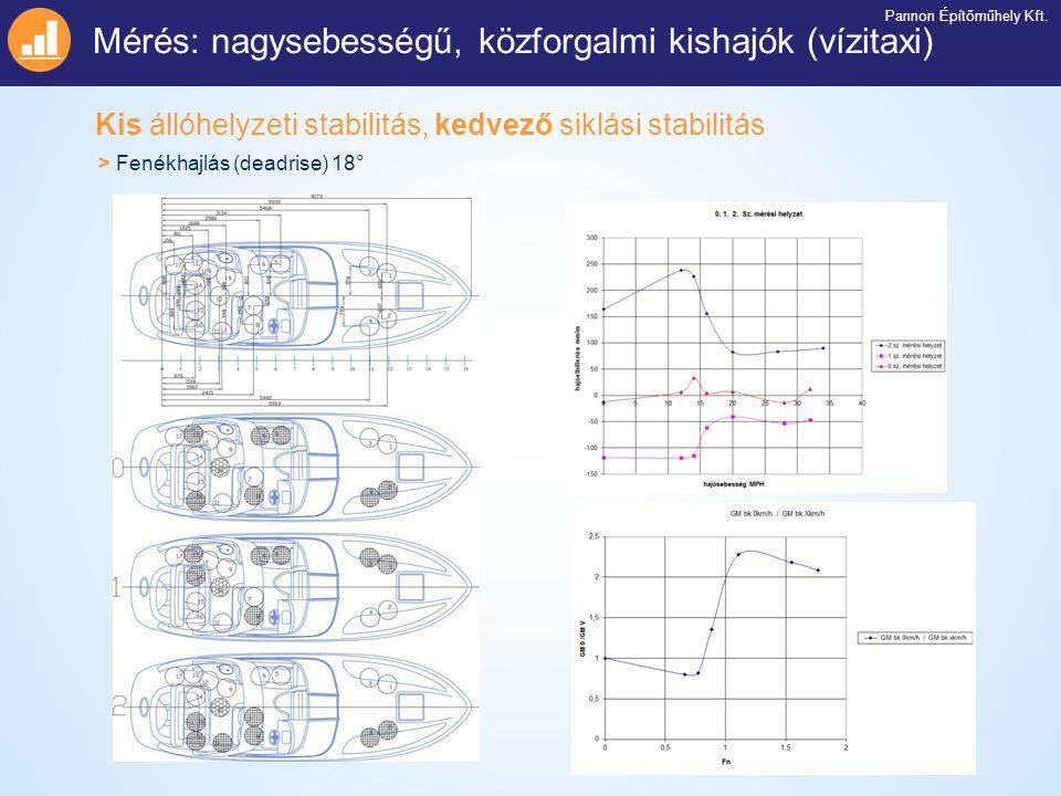 Kis állóhelyzeti stabilitás, kedvező siklási stabilitás Mérés: nagysebességű, közforgalmi kishajók (vízitaxi) Pannon Építőműhely Kft. > Fenékhajlás (d