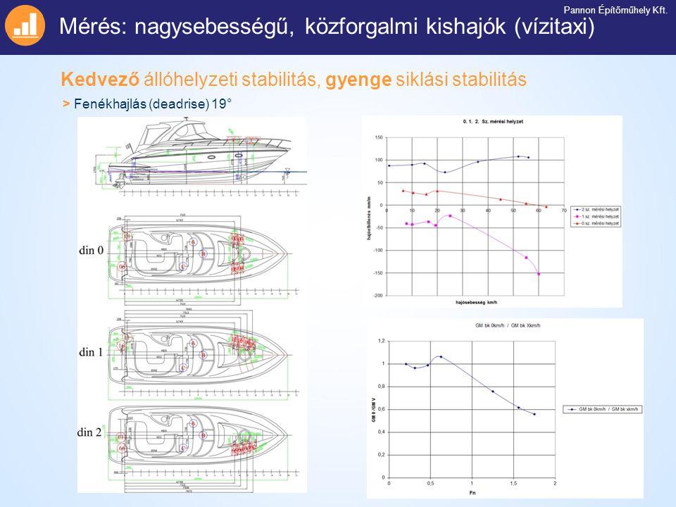 Kedvező állóhelyzeti stabilitás, gyenge siklási stabilitás Mérés: nagysebességű, közforgalmi kishajók (vízitaxi) Pannon Építőműhely Kft. > Fenékhajlás