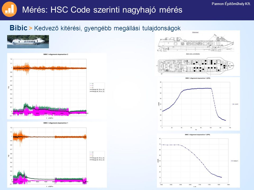Mérés: HSC Code szerinti nagyhajó mérés Pannon Építőműhely Kft. Bibic > Kedvező kitérési, gyengébb megállási tulajdonságok