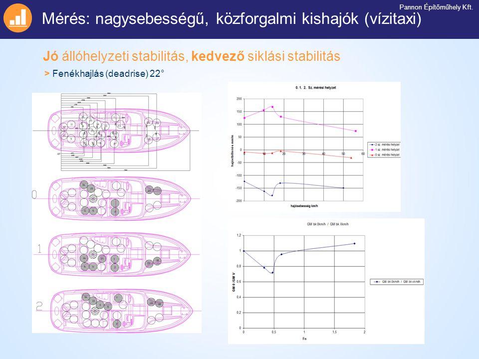 Jó állóhelyzeti stabilitás, kedvező siklási stabilitás Mérés: nagysebességű, közforgalmi kishajók (vízitaxi) Pannon Építőműhely Kft. > Fenékhajlás (de