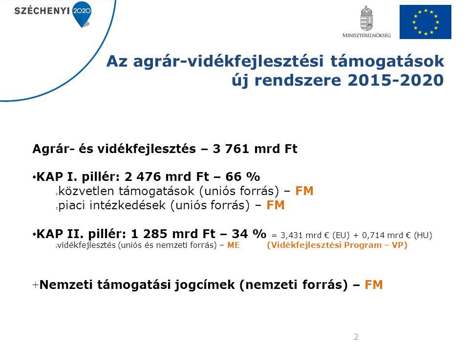 Az agrár-vidékfejlesztési támogatások új rendszere 2015-2020 Agrár- és vidékfejlesztés – 3 761 mrd Ft KAP I. pillér: 2 476 mrd Ft – 66 % közvetlen tám