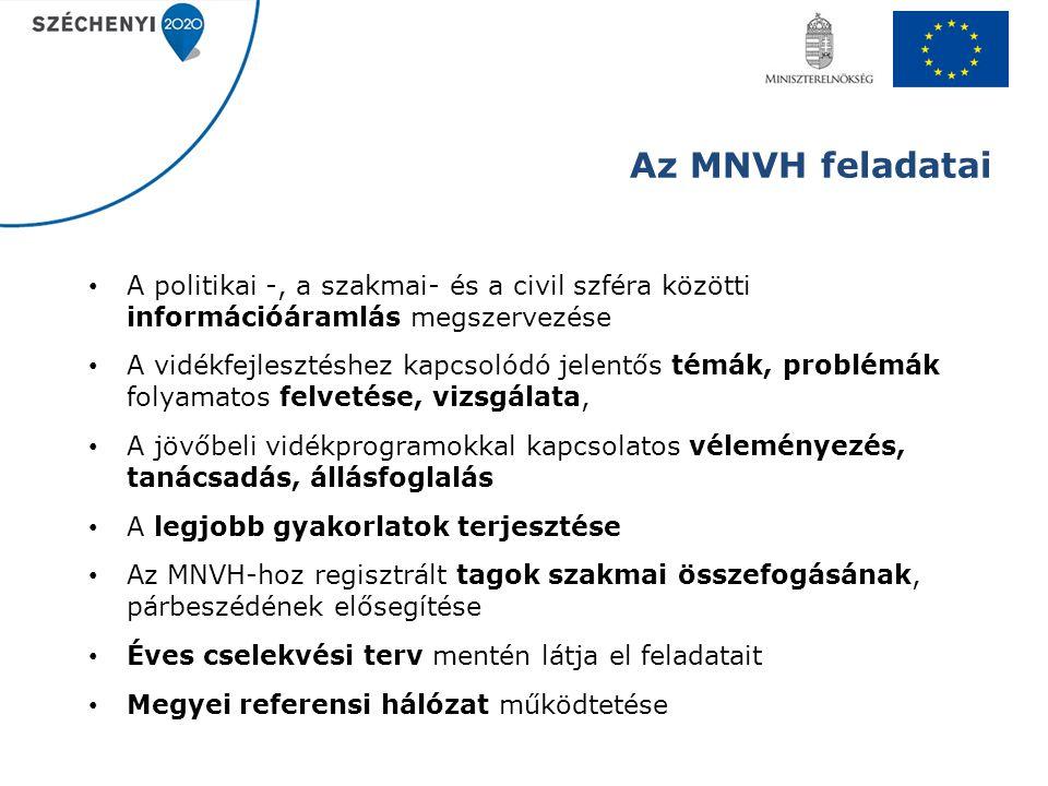 Az MNVH feladatai A politikai -, a szakmai- és a civil szféra közötti információáramlás megszervezése A vidékfejlesztéshez kapcsolódó jelentős témák,