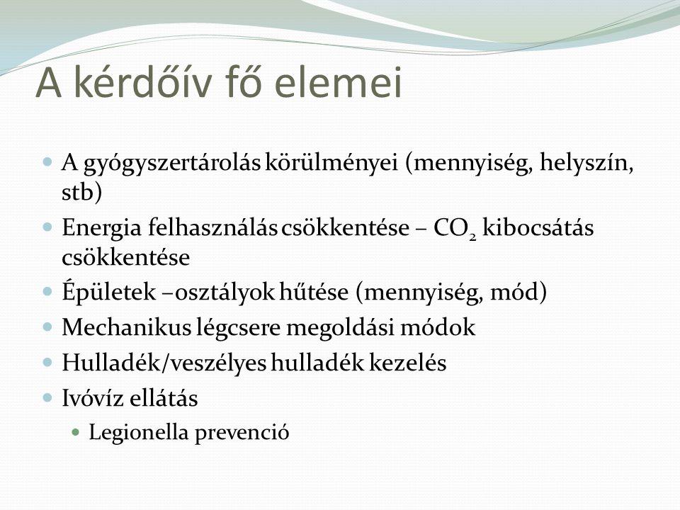 A kérdőív fő elemei A gyógyszertárolás körülményei (mennyiség, helyszín, stb) Energia felhasználás csökkentése – CO 2 kibocsátás csökkentése Épületek –osztályok hűtése (mennyiség, mód) Mechanikus légcsere megoldási módok Hulladék/veszélyes hulladék kezelés Ivóvíz ellátás Legionella prevenció